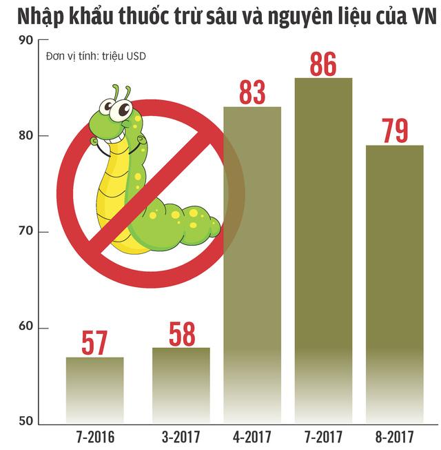 biểu đồ lượng nhập khẩu thuốc bvtv